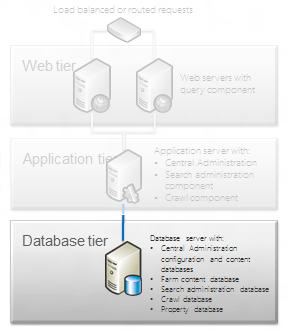 SharePoint 2013–Requisitos de Hardware e Software (2/2)