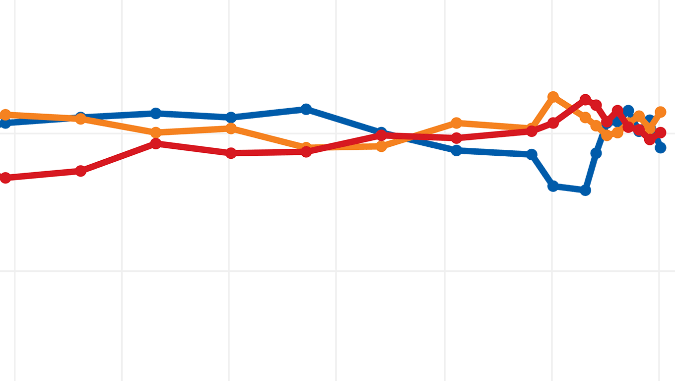 Tracking Party Popularity In Canada