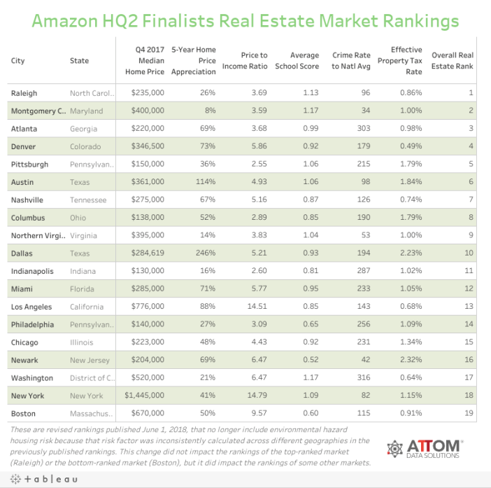 Amazon HQ2 Final 20 Cities Real Estate Market Rankings