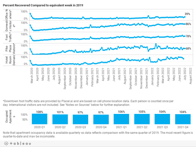 Percent Recovered Compared to equivalent week in 2019