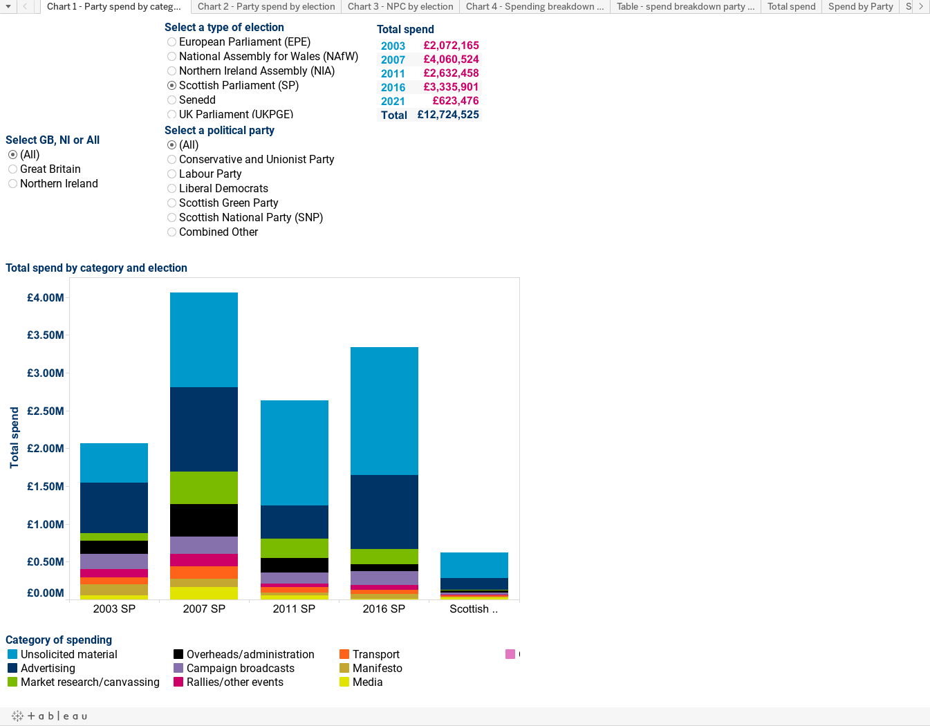 Chart 1 - Party spend by category