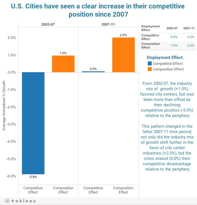 U.S. Cities have seen a clear increase in their competitive position since 2007