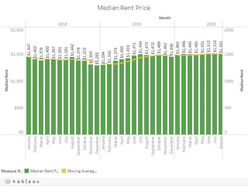 Median Rent Price