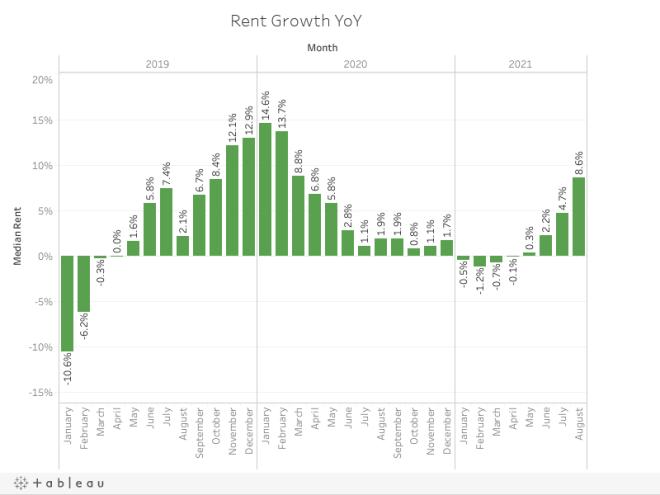 Rent Growth YoY