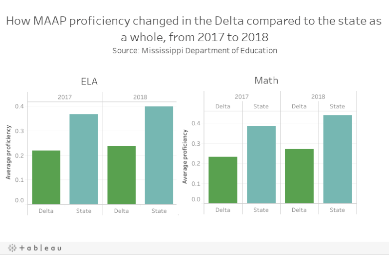 How MAAP proficiency changed in the Delta compared to the state as a whole, from 2017 to 2018Source: Mississippi Department of Education