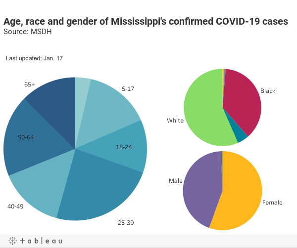Age, race and gender of Mississippi's confirmed COVID-19 casesSource: MSDH