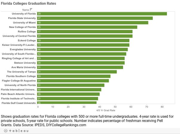 Florida Colleges Graduation Rates