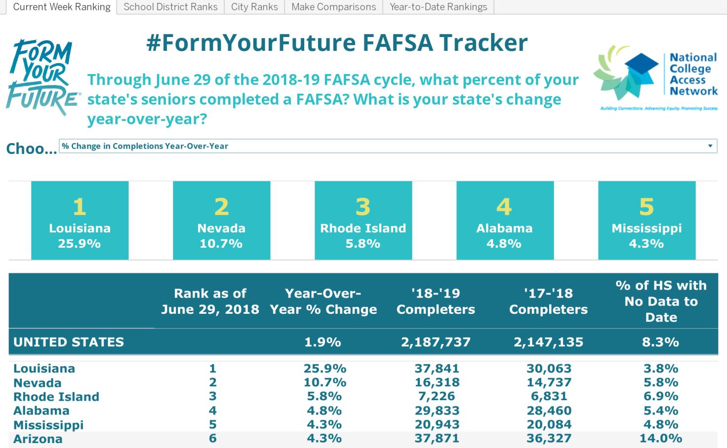 Form Your Future Fafsa Tracker