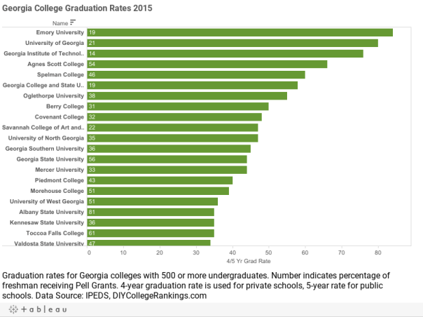 Georgia College Graduation Rates 2015