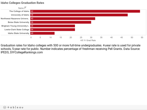 Idaho Colleges Graduation Rates
