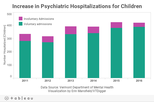 Increase in Psychiatric Hospitalizations for Children