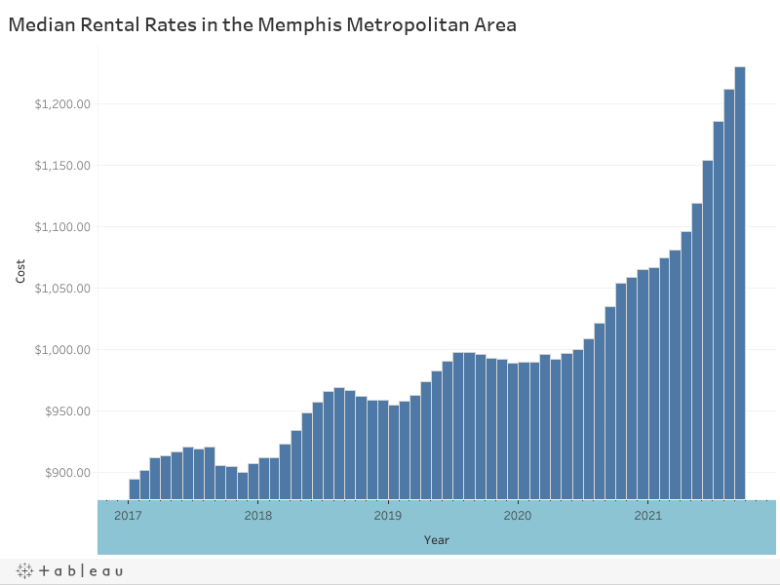 Median Rental Rates in the Memphis Metropolitan Area
