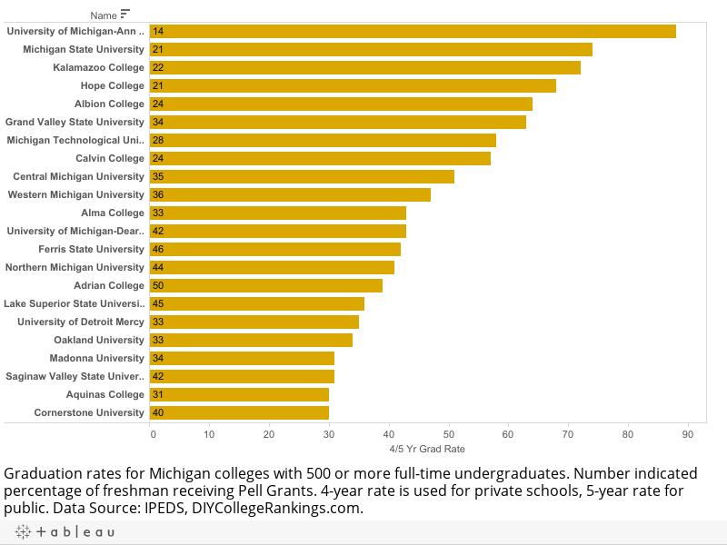 Michigan Colleges Graduation Rates 2015