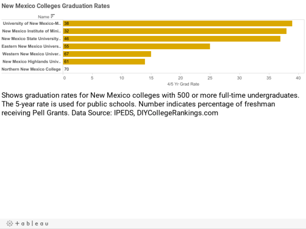 New Mexico Colleges Graduation Rates