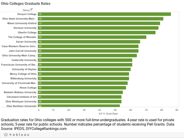 Ohio Colleges Graduate Rates