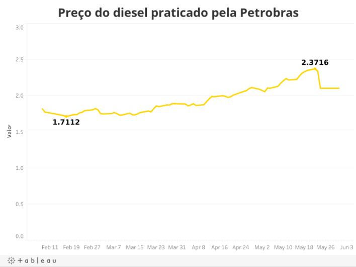 Preço do diesel praticado pela Petrobras