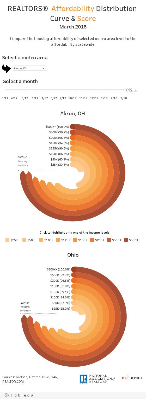Metro Area Data (2)