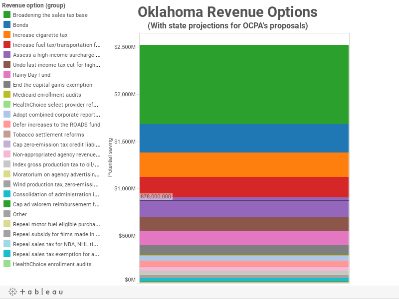 Oklahoma Revenue Options(With state projections for OCPA's proposals)