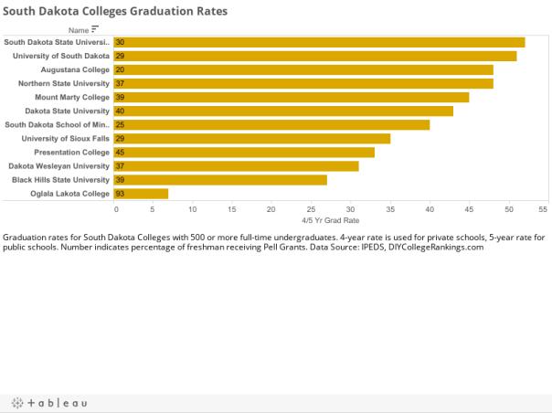 South Dakota Colleges Graduation Rates