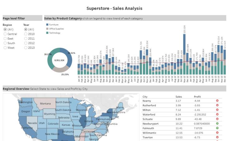 Superstore Sample Workbook