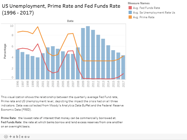 1 rss - Unemployment, Prime, and Federal Funds Rates