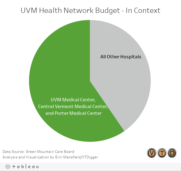 UVM Health Network Budget - In Context