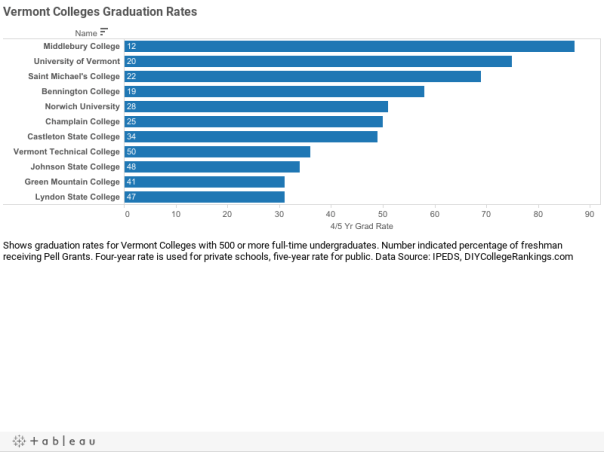 Vermont Colleges Graduation Rates