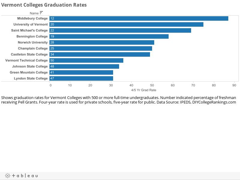 Vermont Colleges Graduation Rates