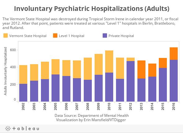 Involuntary Psychiatric Hospitalizations (Adults)