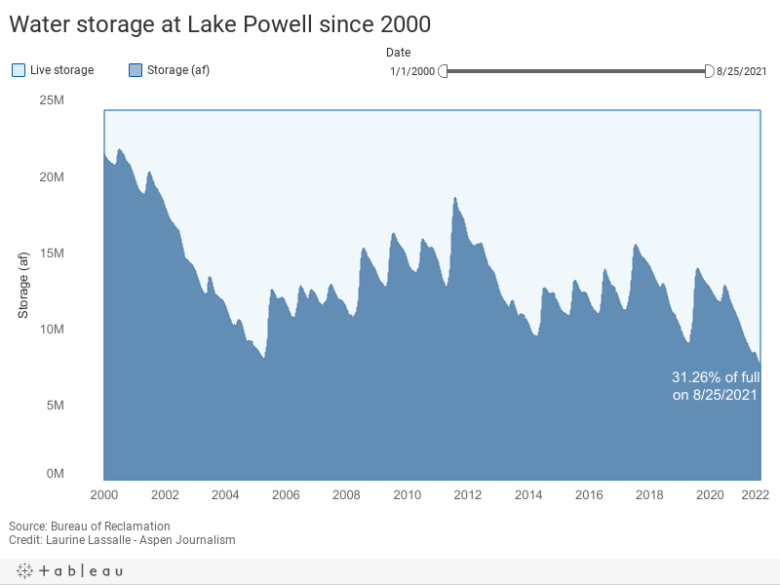 Water storage at Lake Powell since 2000