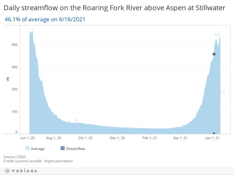 Daily streamflow on the Roaring Fork River at Aspen (Stillwater gauge)