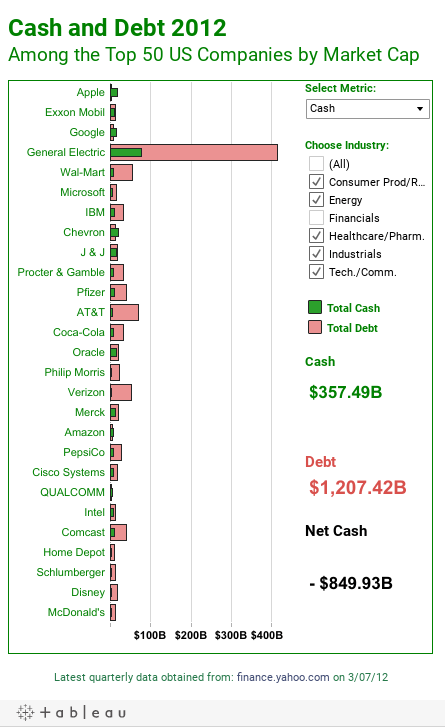 Cash and Debt 2012Among the Top 50 US Companies by Market Cap