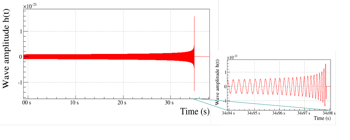 Simulated time series of the amplitude of a gravitational wave generated by the coalescence of two neutron stars located 20 Mpc away from Earth