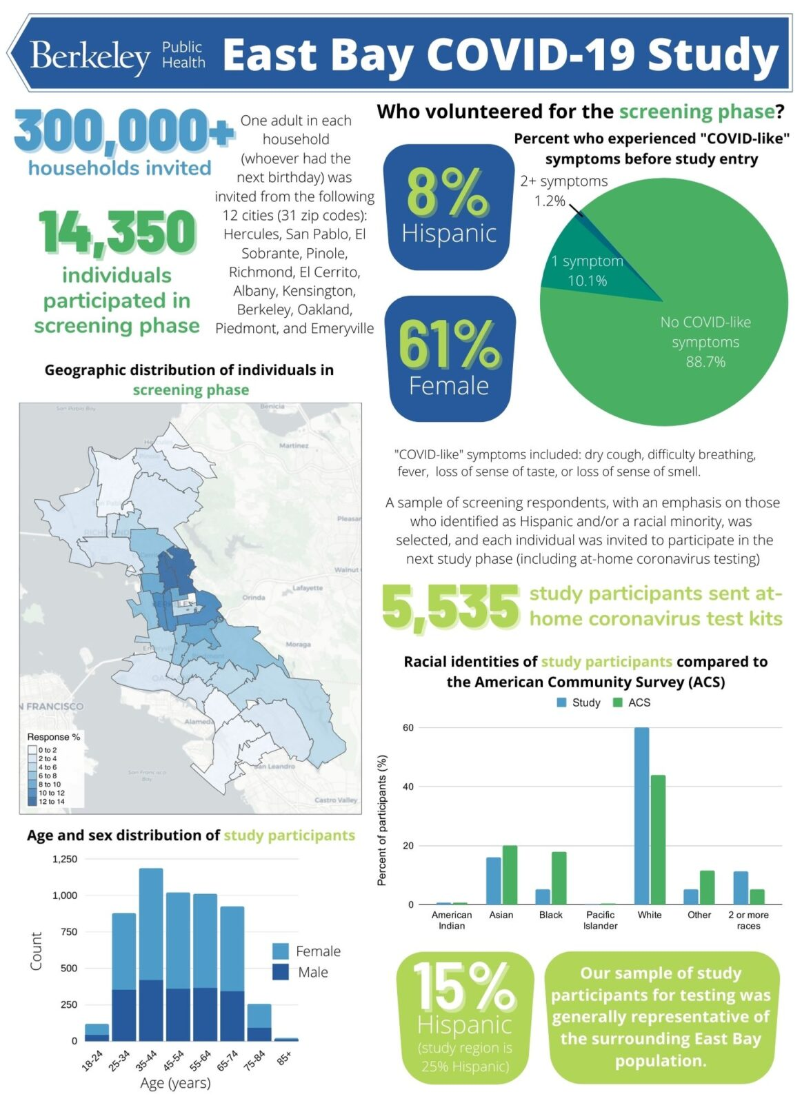 East Bay COVID-19 Infographic