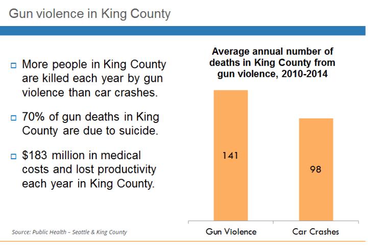 Gun-violence-public-health