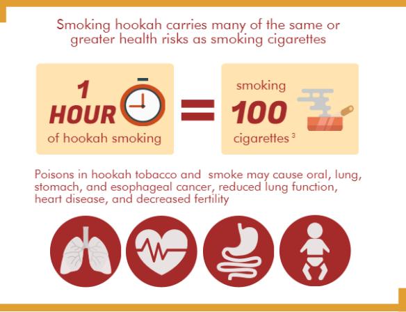 Carbon monoxide in hookah smoke – PUBLIC HEALTH INSIDER