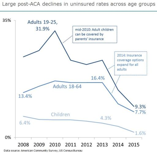 The uninsured rate in King county has fallen more than 50%