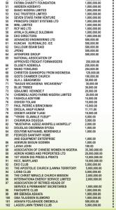 List of Donors