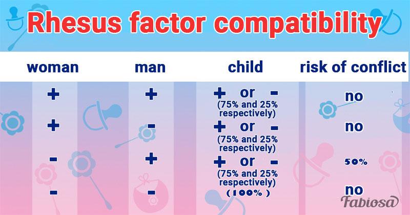 A-, B-, AB-, or O-, Rhesus Factor Incompatibility,