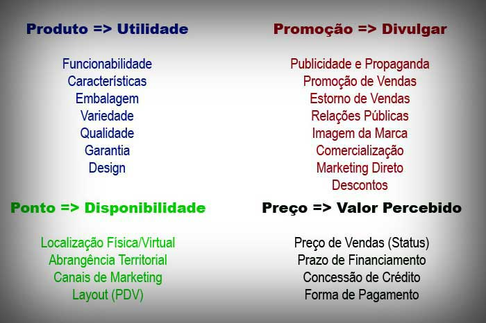 Quadro-resumo-4Ps - publicidade viral