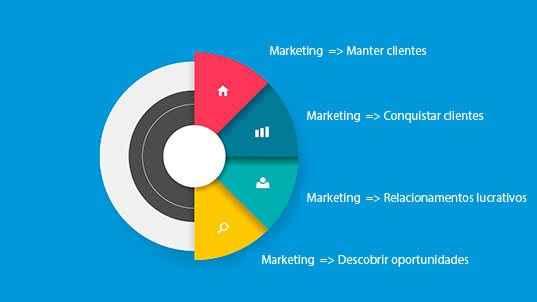 marketing e seu poder