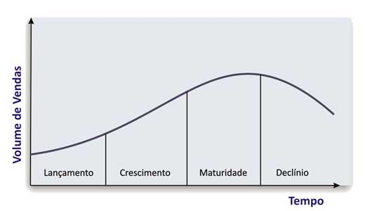 Plano de Marketing e Produto …