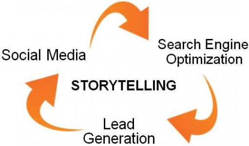 publicidade viral usa storytelling