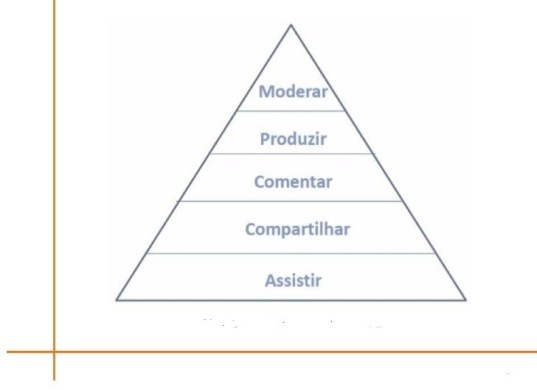 marketing-promocional-piramide-do-engajamento