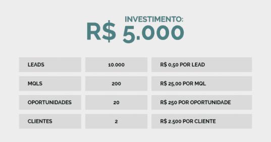 publicidadeviral-vendarketing-investimento-resultado