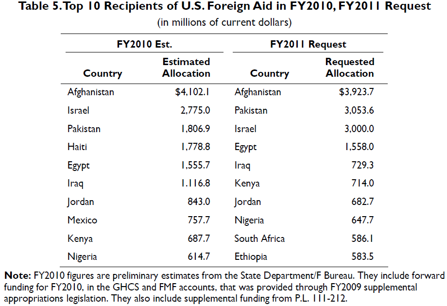 https://i2.wp.com/publicintelligence.net/wp-content/uploads/2011/12/foreign-aid-2009-2011-top-recipients.png