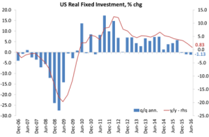 us-fixed-investment_1