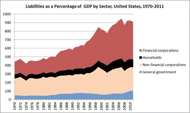 FIGURE II -- Source: OECD National Accounts