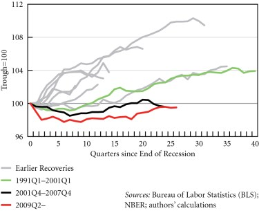 Figure 2. Index of employment-to-population ratio recoveries, 1949Q4--2015Q4 © Michalis Nikiforos | Courtesy of the author