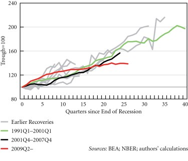 Figure 7. Index of real exports in US recoveries, 1949Q4--2015Q4 © Michalis Nikiforos | Courtesy of the author